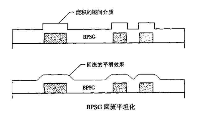 3-BPSG回流平坦化